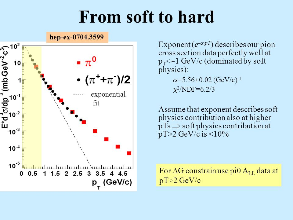 From soft to hard exponential fit Exponent (e - pT ) describes our pion cross section data perfectly well at p T < 1 GeV/c (dominated by soft physics): =5.56 0.02 (GeV/c) -1 2 /NDF=6.2/3 Assume that exponent describes soft physics contribution also at higher pTs soft physics contribution at pT>2 GeV/c is <10% For G constrain use pi0 A LL data at pT>2 GeV/c hep-ex-0704.3599