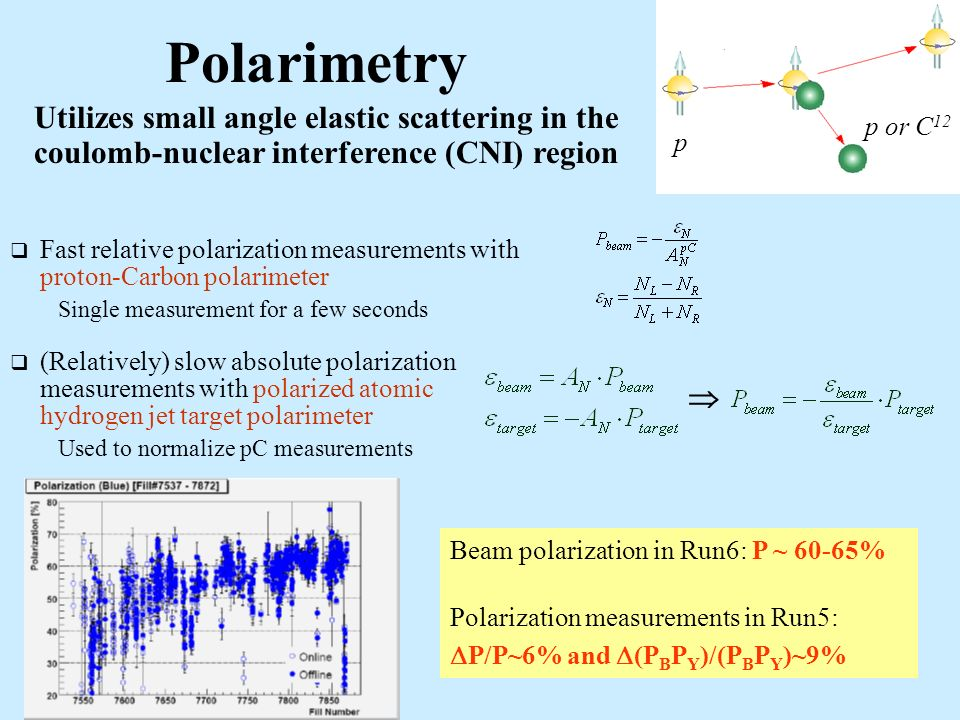 Polarimetry Utilizes small angle elastic scattering in the coulomb-nuclear interference (CNI) region Fast relative polarization measurements with proton-Carbon polarimeter Single measurement for a few seconds (Relatively) slow absolute polarization measurements with polarized atomic hydrogen jet target polarimeter Used to normalize pC measurements Beam polarization in Run6: P ~ 60-65% Polarization measurements in Run5: P/P~6% and (P B P Y )/(P B P Y )~9% p p or C 12