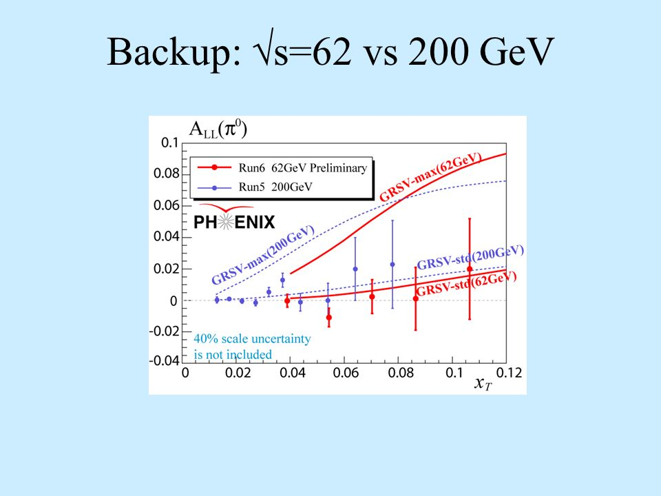 Backup: s=62 vs 200 GeV