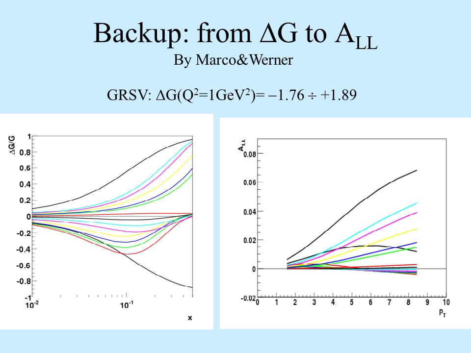 Backup: from G to A LL GRSV: G(Q 2 =1GeV 2 )= 1.76 +1.89 By Marco&Werner