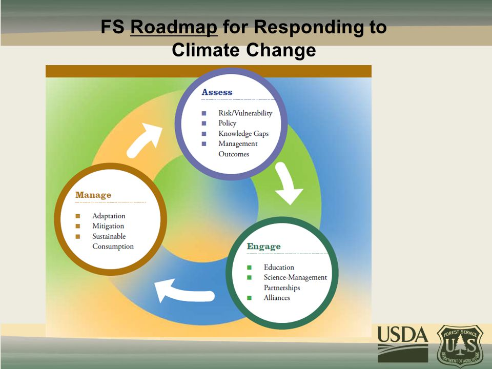 FS Roadmap for Responding to Climate Change
