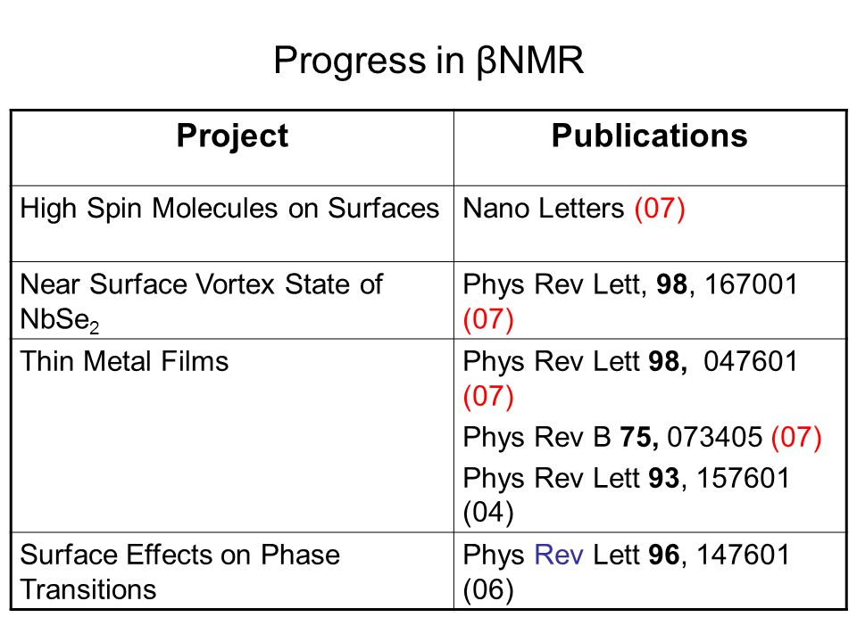 Progress in βNMR ProjectPublications High Spin Molecules on SurfacesNano Letters (07) Near Surface Vortex State of NbSe 2 Phys Rev Lett, 98, 167001 (07) Thin Metal FilmsPhys Rev Lett 98, 047601 (07) Phys Rev B 75, 073405 (07) Phys Rev Lett 93, 157601 (04) Surface Effects on Phase Transitions Phys Rev Lett 96, 147601 (06)