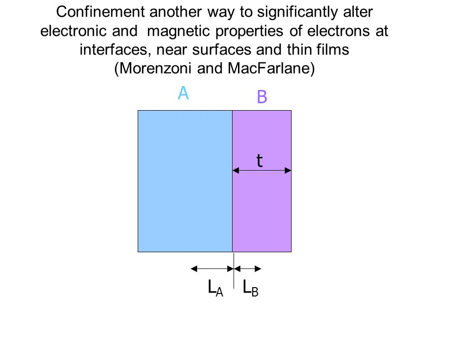 Confinement another way to significantly alter electronic and magnetic properties of electrons at interfaces, near surfaces and thin films (Morenzoni and MacFarlane) t A B LBLB LALA