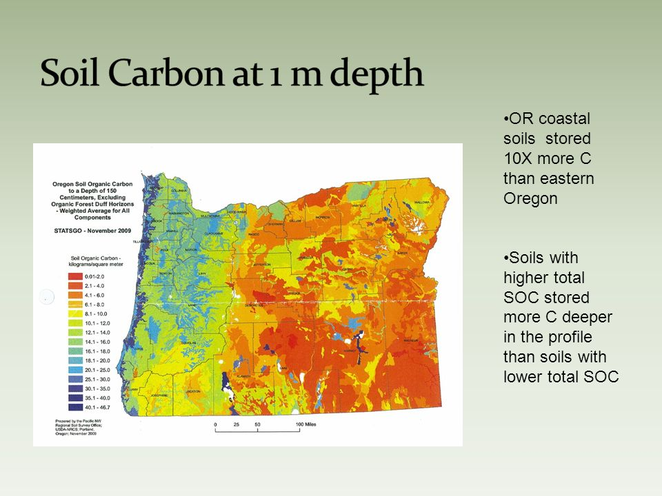 OR coastal soils stored 10X more C than eastern Oregon Soils with higher total SOC stored more C deeper in the profile than soils with lower total SOC