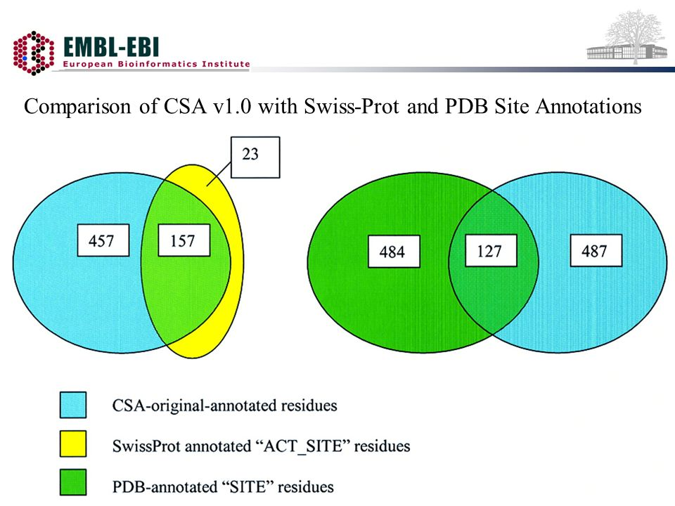 Comparison of CSA v1.0 with Swiss-Prot and PDB Site Annotations