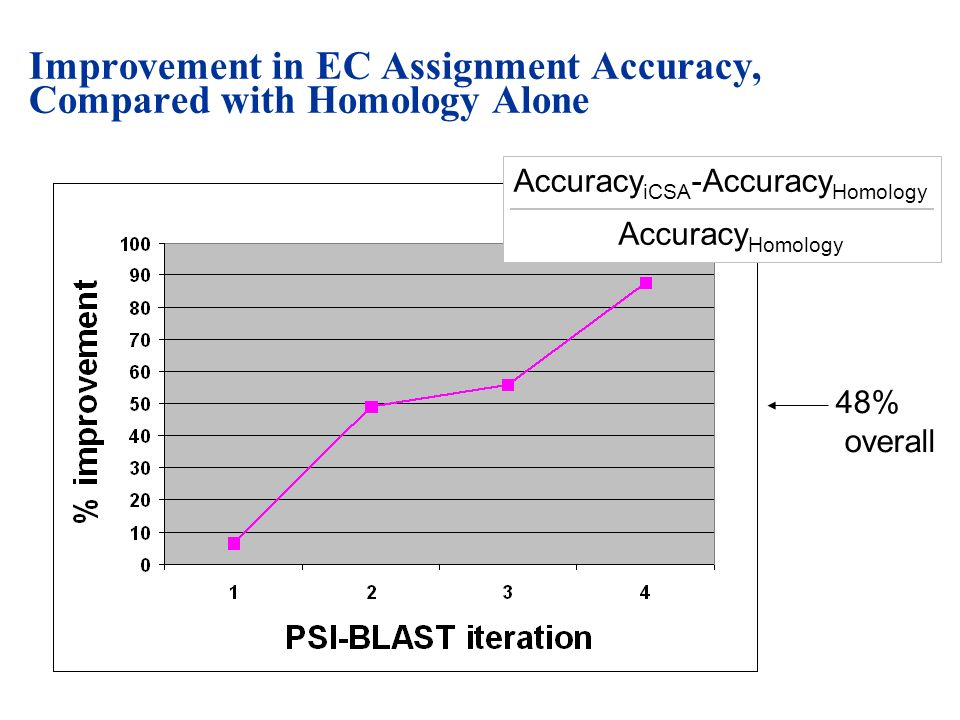 Improvement in EC Assignment Accuracy, Compared with Homology Alone 48% overall Accuracy iCSA -Accuracy Homology Accuracy Homology
