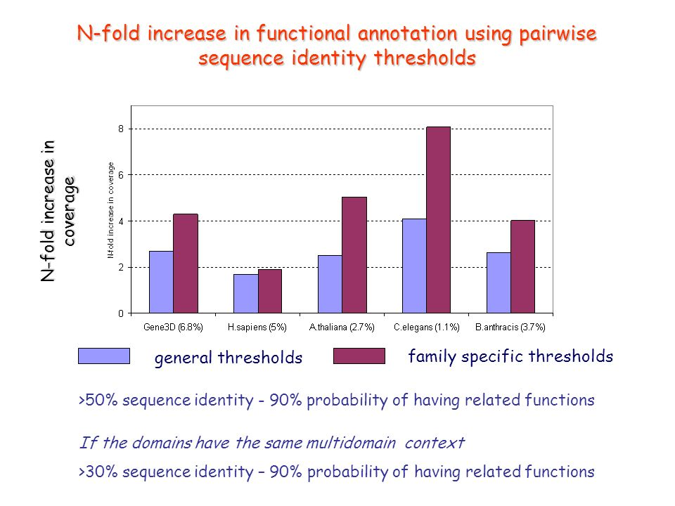 N-fold increase in functional annotation using pairwise sequence identity thresholds general thresholds family specific thresholds N-fold increase in coverage >50% sequence identity - 90% probability of having related functions If the domains have the same multidomain context >30% sequence identity – 90% probability of having related functions
