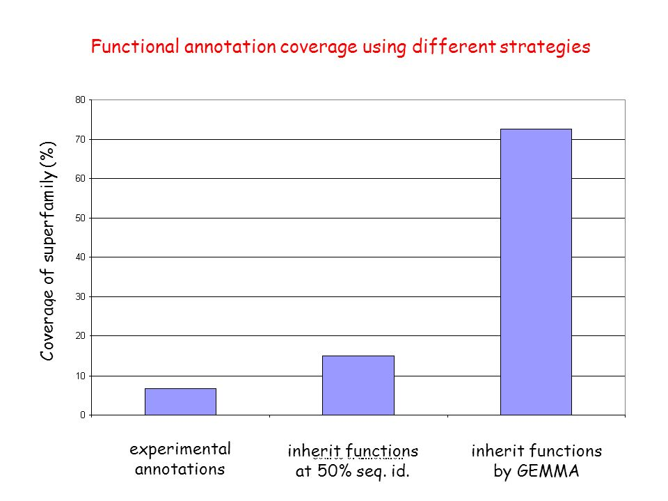Coverage of superfamily (%) experimental annotations inherit functions at 50% seq.