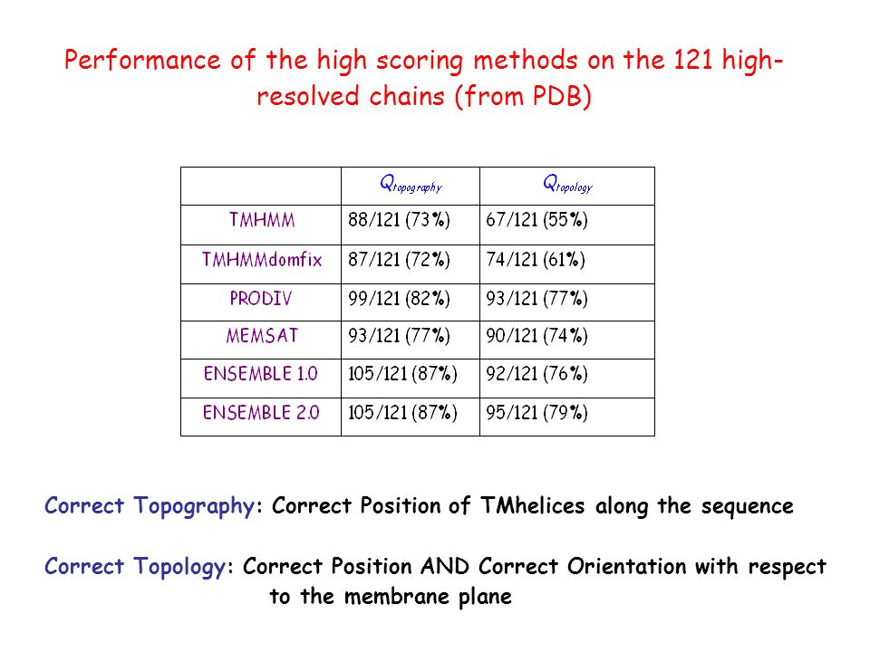 Performance of the high scoring methods on the 121 high- resolved chains (from PDB) Correct Topography: Correct Position of TMhelices along the sequence Correct Topology: Correct Position AND Correct Orientation with respect to the membrane plane