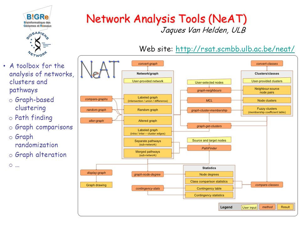 Network Analysis Tools (NeAT) A toolbox for the analysis of networks, clusters and pathways o Graph-based clustering o Path finding o Graph comparisons o Graph randomization o Graph alteration o … Web site: http://rsat.scmbb.ulb.ac.be/neat/http://rsat.scmbb.ulb.ac.be/neat/ Jaques Van Helden, ULB