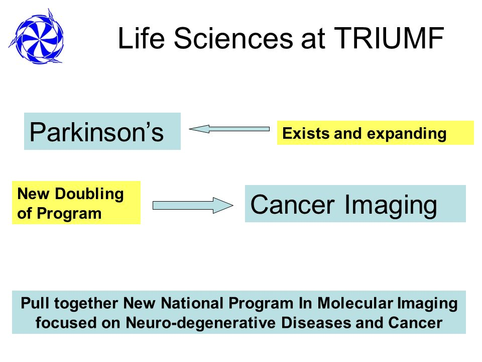 Life Sciences at TRIUMF Parkinsons Cancer Imaging Exists and expanding New Doubling of Program Pull together New National Program In Molecular Imaging focused on Neuro-degenerative Diseases and Cancer