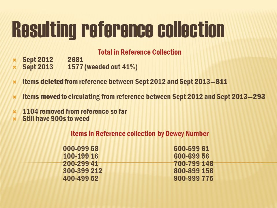 Resulting reference collection Total in Reference Collection Sept 20122681 Sept 20131577 (weeded out 41%) Items deleted from reference between Sept 2012 and Sept 2013811 Items moved to circulating from reference between Sept 2012 and Sept 2013293 1104 removed from reference so far Still have 900s to weed Items in Reference collection by Dewey Number 000-09958500-59961 100-19916600-69956 200-29941700-799148 300-399212800-899158 400-49952900-999775