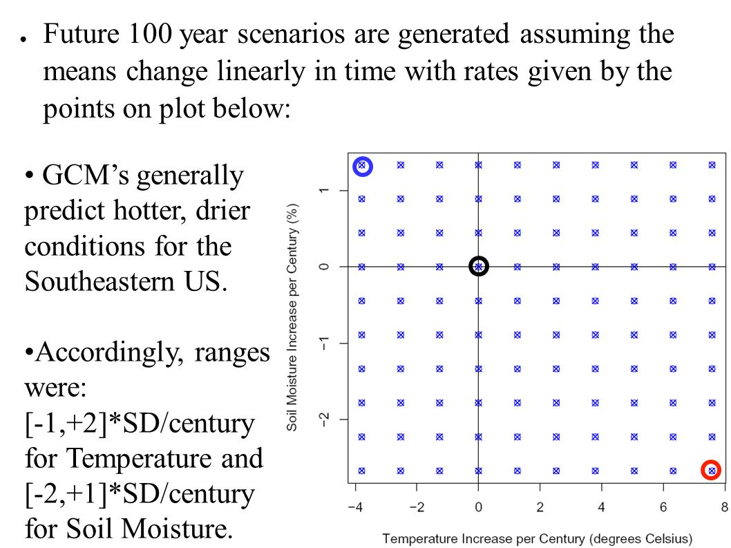 Future 100 year scenarios are generated assuming the means change linearly in time with rates given by the points on plot below: GCMs generally predict hotter, drier conditions for the Southeastern US.