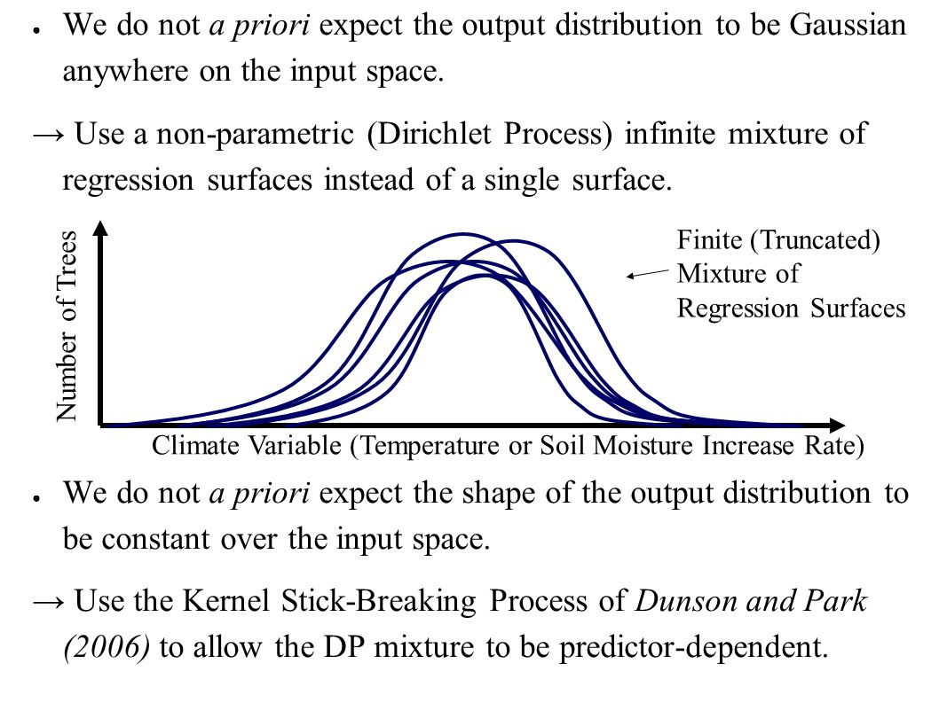 We do not a priori expect the output distribution to be Gaussian anywhere on the input space.