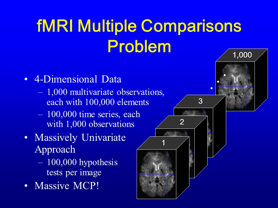 fMRI Multiple Comparisons Problem 4-Dimensional Data –1,000 multivariate observations, each with 100,000 elements –100,000 time series, each with 1,000 observations Massively Univariate Approach –100,000 hypothesis tests per image Massive MCP.