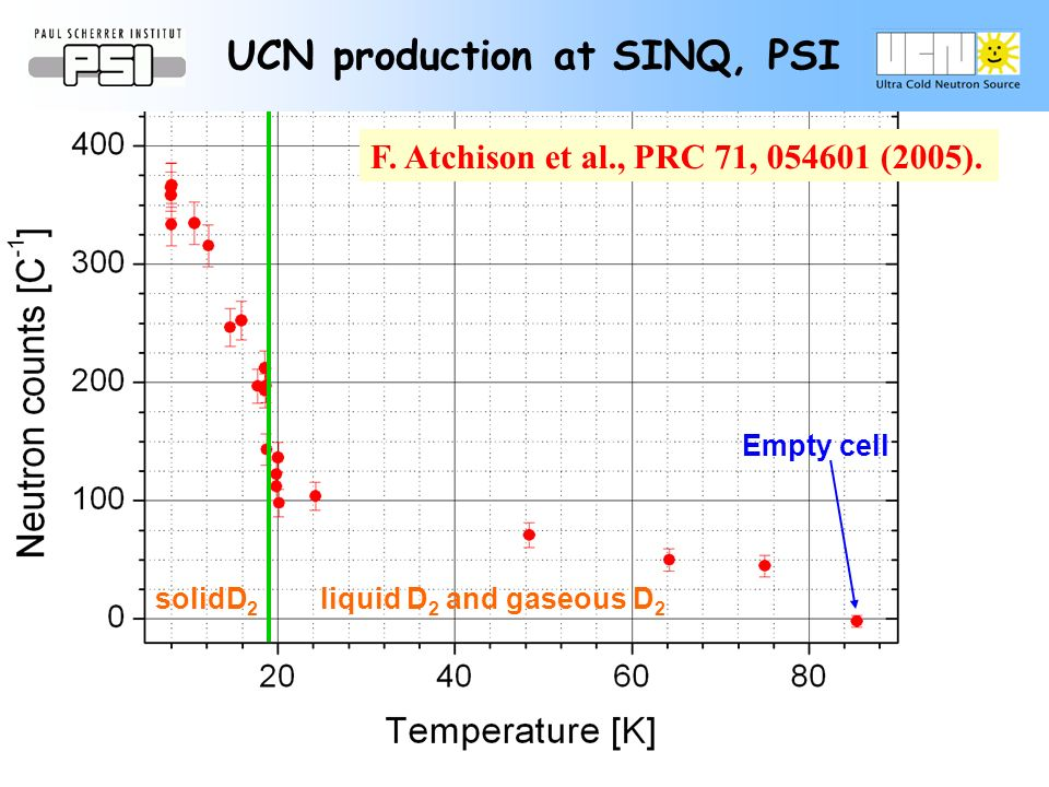 Empty cell liquid D 2 and gaseous D 2 solidD 2 UCN production at SINQ, PSI F.