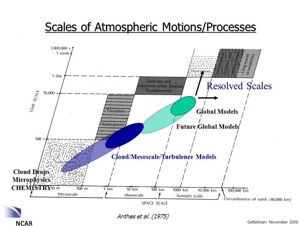 Gettelman: November 2006 Scales of Atmospheric Motions/Processes Anthes et al.