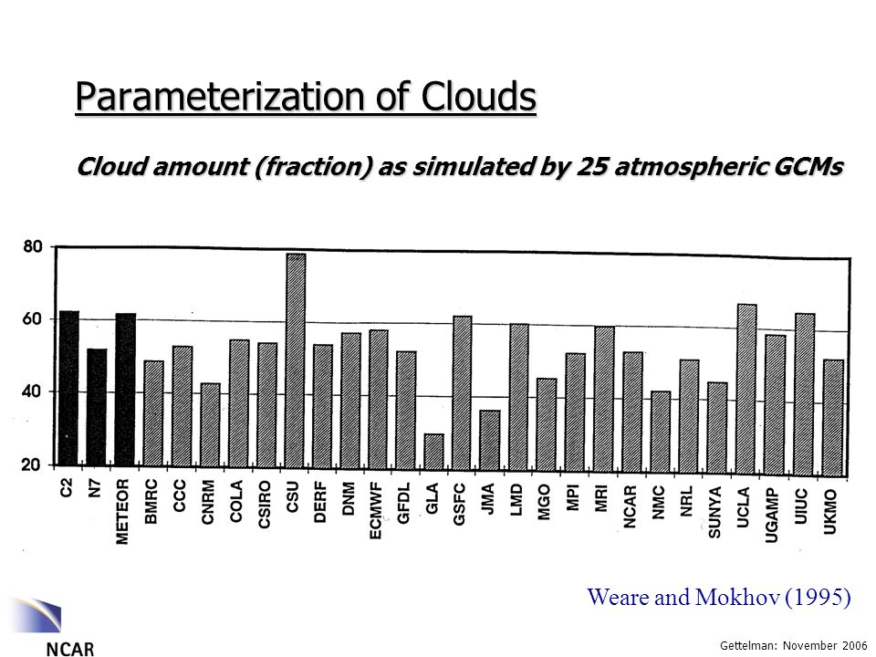 Gettelman: November 2006 Parameterization of Clouds Weare and Mokhov (1995) Cloud amount (fraction) as simulated by 25 atmospheric GCMs
