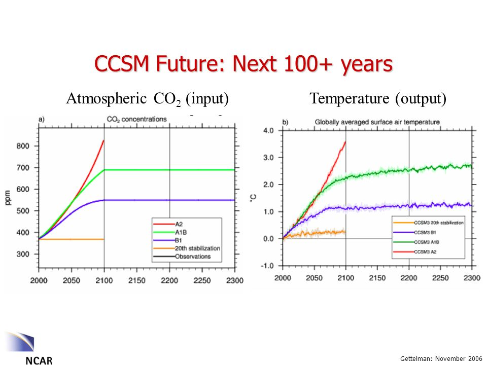 Gettelman: November 2006 Atmospheric CO 2 (input)Temperature (output) CCSM Future: Next 100+ years