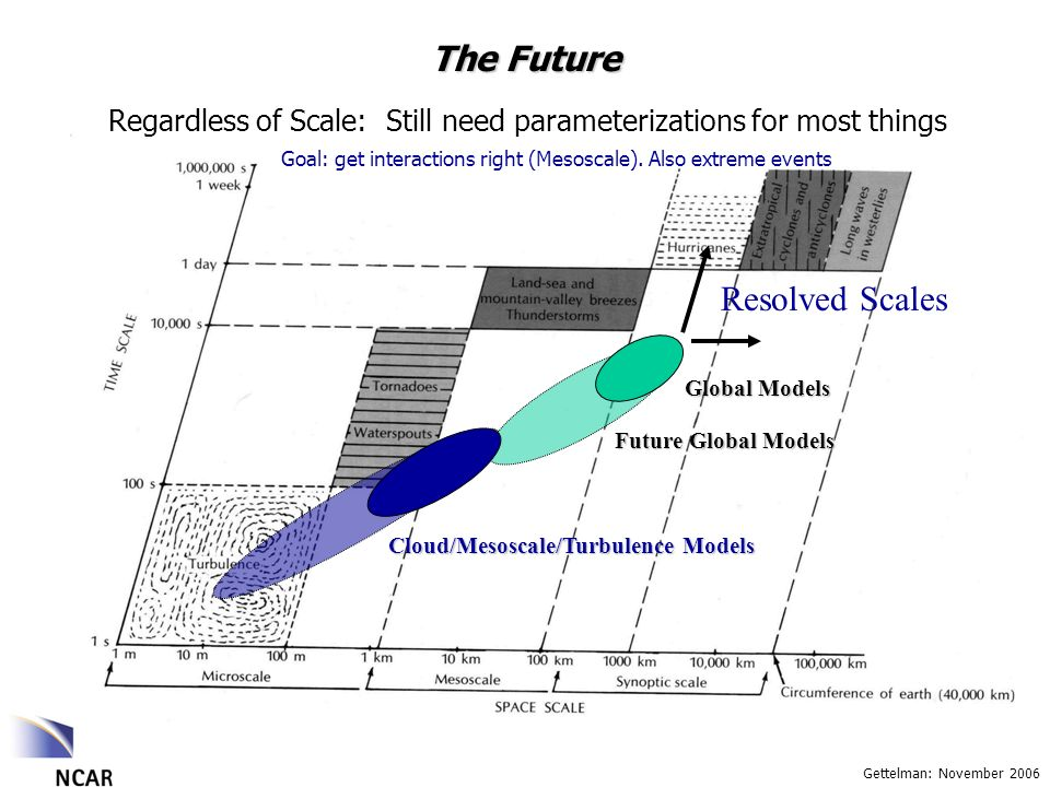 Gettelman: November 2006 The Future Regardless of Scale: Still need parameterizations for most things Resolved Scales Global Models Future Global Models Cloud/Mesoscale/Turbulence Models Goal: get interactions right (Mesoscale).