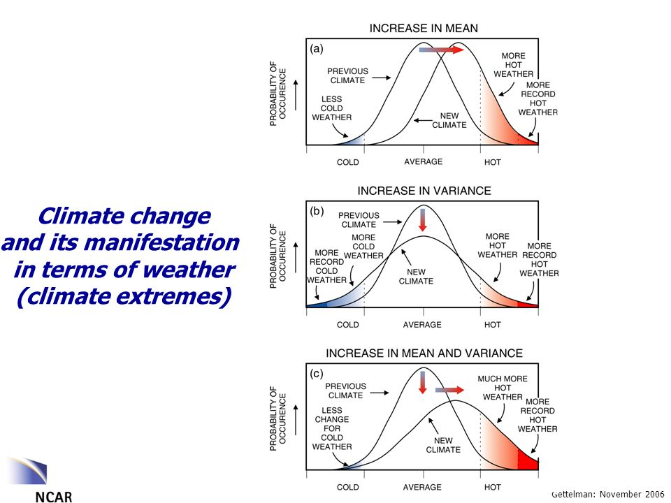 Gettelman: November 2006 Climate change and its manifestation in terms of weather (climate extremes)