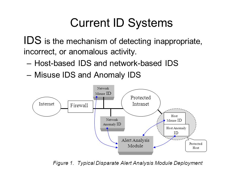 Current ID Systems IDS is the mechanism of detecting inappropriate, incorrect, or anomalous activity.