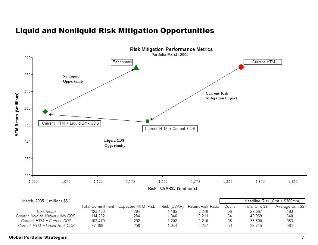 Global Portfolio Strategies 7 Liquid and Nonliquid Risk Mitigation Opportunities March, 2005 ( millions $$ ) Total CommitmentExpected MTM P&LRisk (CVAR)Return/Risk RatioCountTotal Cmt $$Average Cmt $$ Benchmark123,4032841,1850.2405627,067483 Current Hold to Maturity (No CDS)114,2622841,3460.2116440,969640 Current HTM + Current CDS102,4792521,2020.2105833,800583 Current HTM + Liquid Bmk CDS97,1992581,0440.2475329,715561 Headline Risk (Cmt > $300mm) Risk Mitigation Performance Metrics Portfolio March, 2005 220 230 240 250 260 270 280 290 1,0251,0751,1251,1751,2251,2751,3251,3751,425 Risk - CVAR95 ($millions) MTM Return ($millions) Current HTM + Current CDS Current HTM + Liquid Bmk CDS Benchmark Current HTM Nonliquid Opportunity Current Risk Mitigation Impact Liquid CDS Opportunity