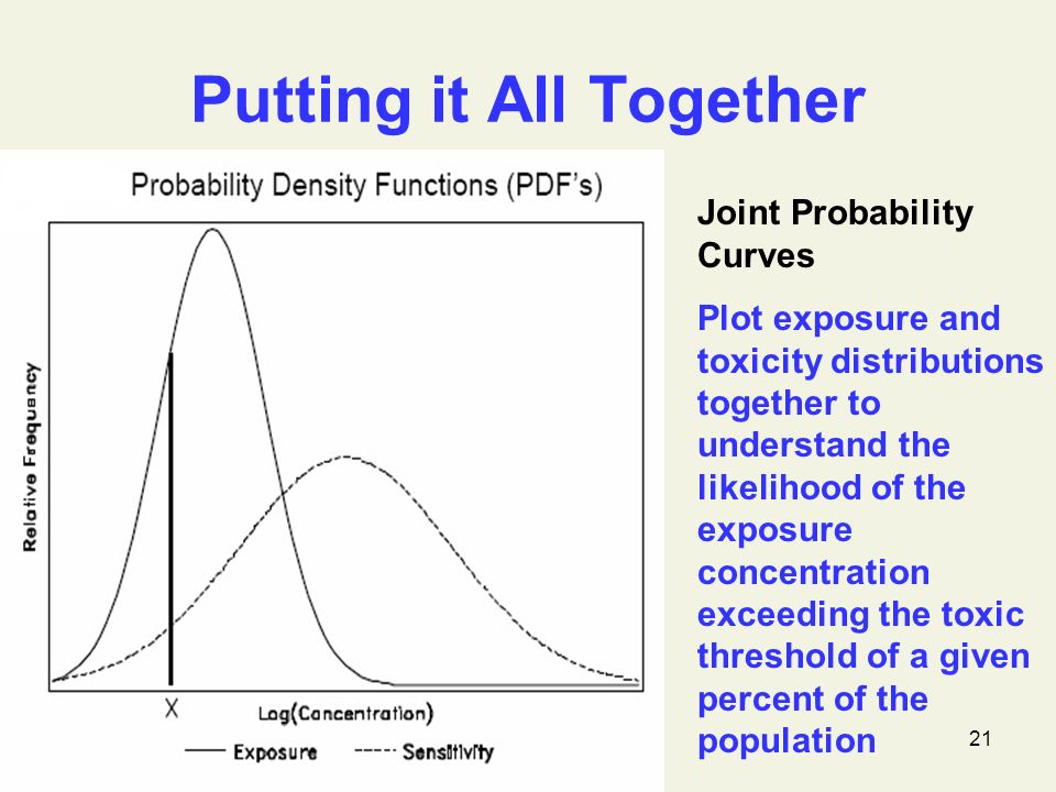 21 Putting it All Together Joint Probability Curves Plot exposure and toxicity distributions together to understand the likelihood of the exposure concentration exceeding the toxic threshold of a given percent of the population