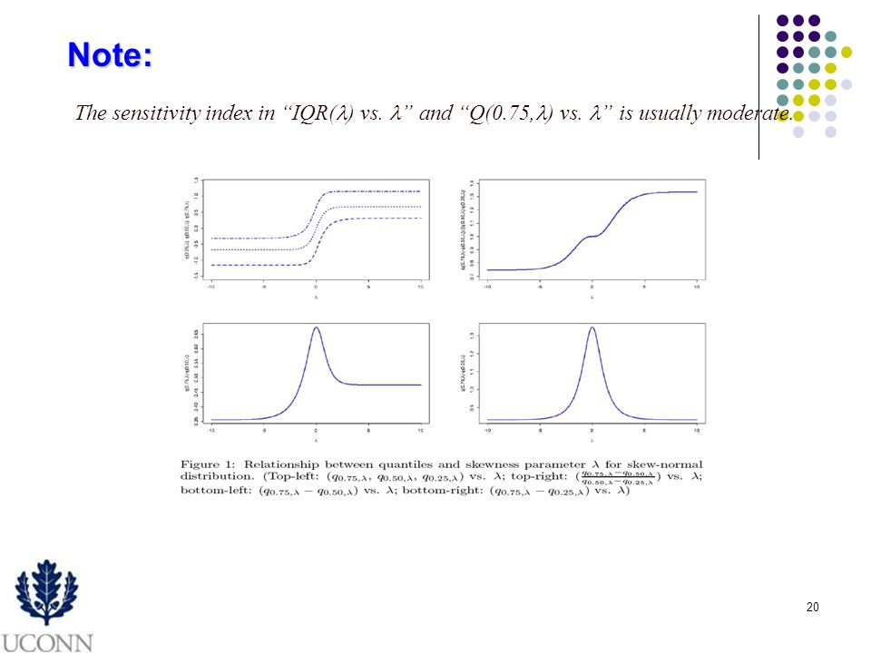 20 The sensitivity index in IQR( ) vs. and Q(0.75, ) vs. is usually moderate. Note: