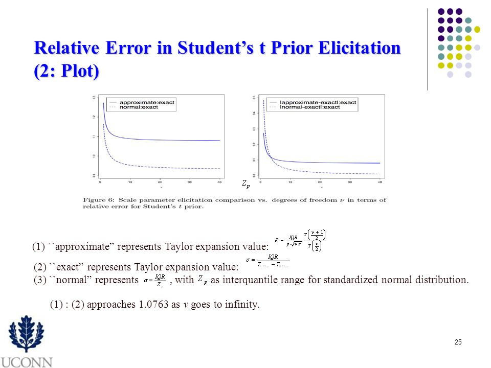 25 Relative Error in Students t Prior Elicitation (2: Plot) (1) ``approximate represents Taylor expansion value: (2) ``exact represents Taylor expansion value: (3) ``normal represents, with as interquantile range for standardized normal distribution.
