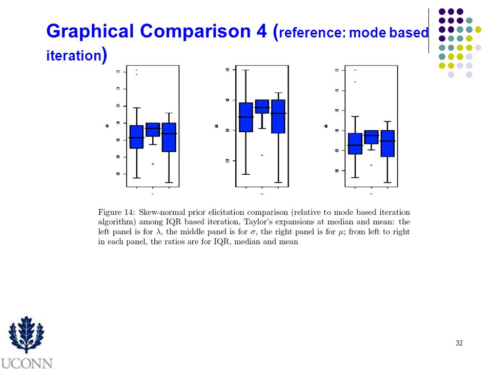 32 Graphical Comparison 4 ( reference: mode based iteration )