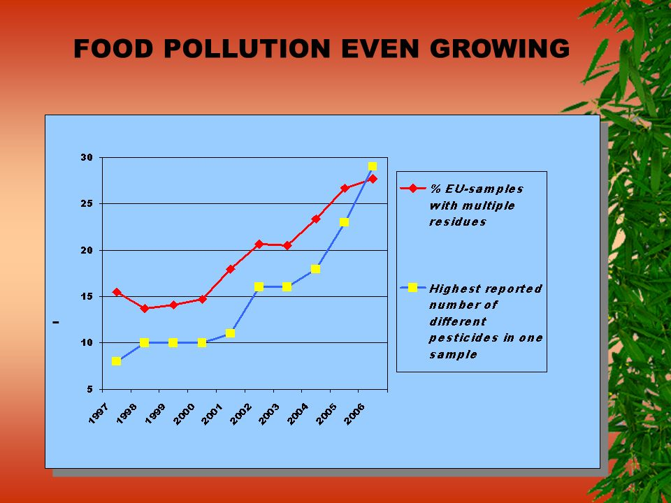 - - FOOD POLLUTION EVEN GROWING