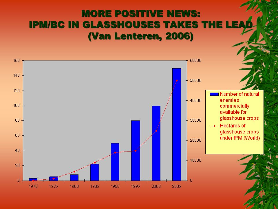 MORE POSITIVE NEWS: IPM/BC IN GLASSHOUSES TAKES THE LEAD (Van Lenteren, 2006)