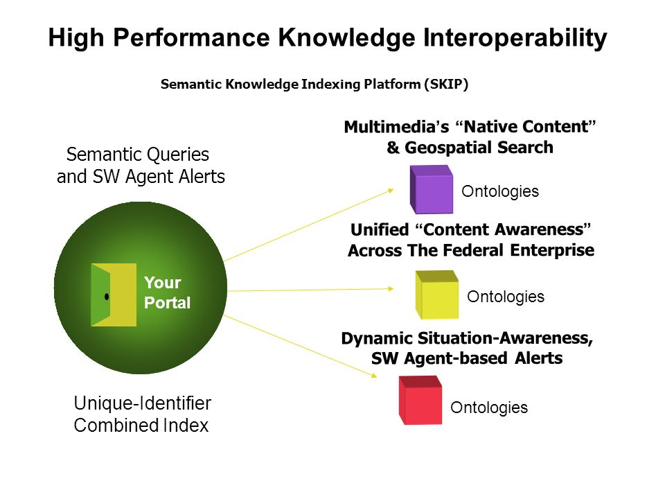 Core Base Search & Retrieval High Performance Knowledge Interoperability Semantic Queries and SW Agent Alerts Dynamic Situation-Awareness, SW Agent-based Alerts Unified Content Awareness Across The Federal Enterprise Multimedia s Native Content & Geospatial Search Semantic Knowledge Indexing Platform (SKIP) Unique-Identifier Combined Index Ontologies Your Portal