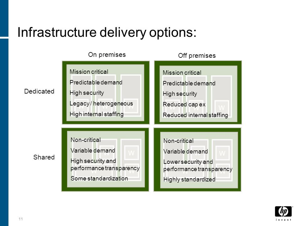 Infrastructure delivery options: 11 On premises Off premises Shared Dedicated W WW WW W W W WW WW W W Mission critical Predictable demand High security Legacy / heterogeneous High internal staffing Mission critical Predictable demand High security Reduced cap ex Reduced internal staffing Non-critical Variable demand High security and performance transparency Some standardization Non-critical Variable demand Lower security and performance transparency Highly standardized