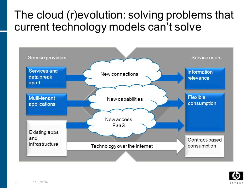 The cloud (r)evolution: solving problems that current technology models cant solve 5 15-Feb-14 Technology over the internet Existing apps and infrastructure Contract-based consumption Services and data break apart New connections Information relevance Service providersService users Multi-tenant applications New capabilities Flexible consumption New access EaaS
