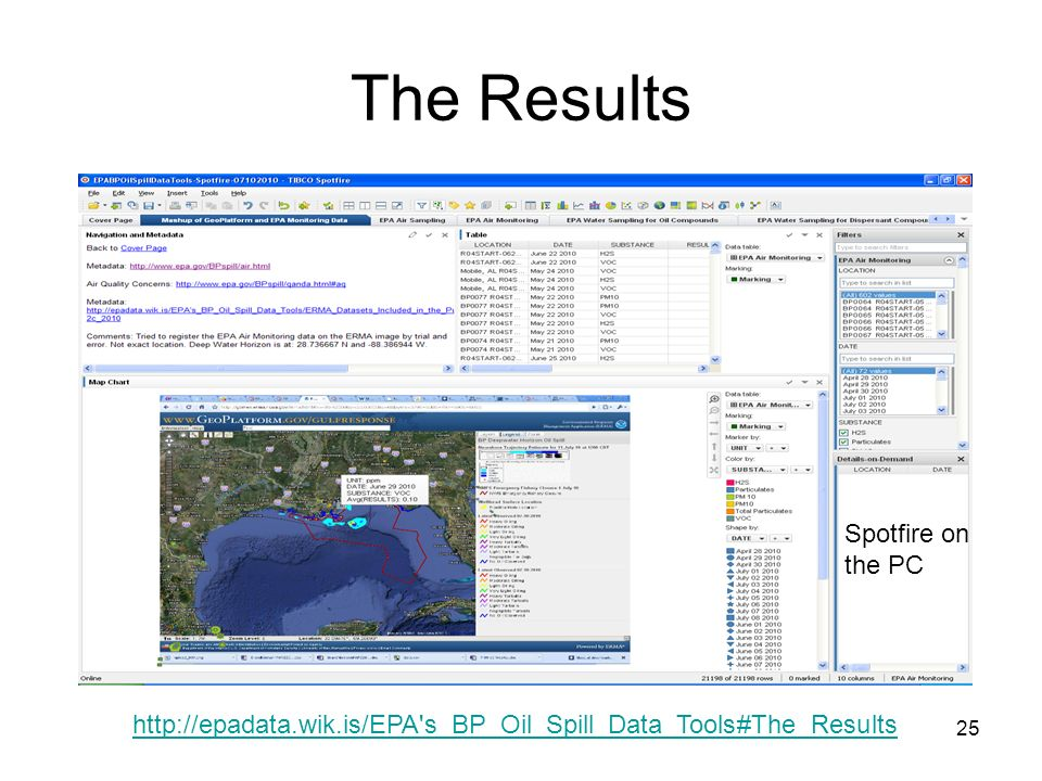 25 The Results http://epadata.wik.is/EPA s_BP_Oil_Spill_Data_Tools#The_Results Spotfire on the PC