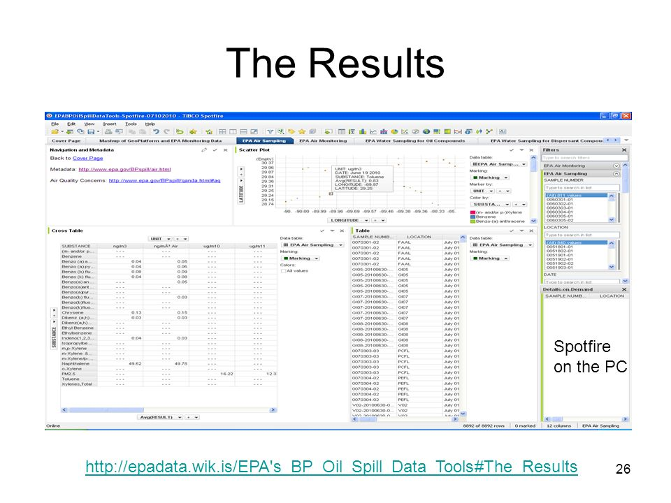 26 The Results http://epadata.wik.is/EPA s_BP_Oil_Spill_Data_Tools#The_Results Spotfire on the PC