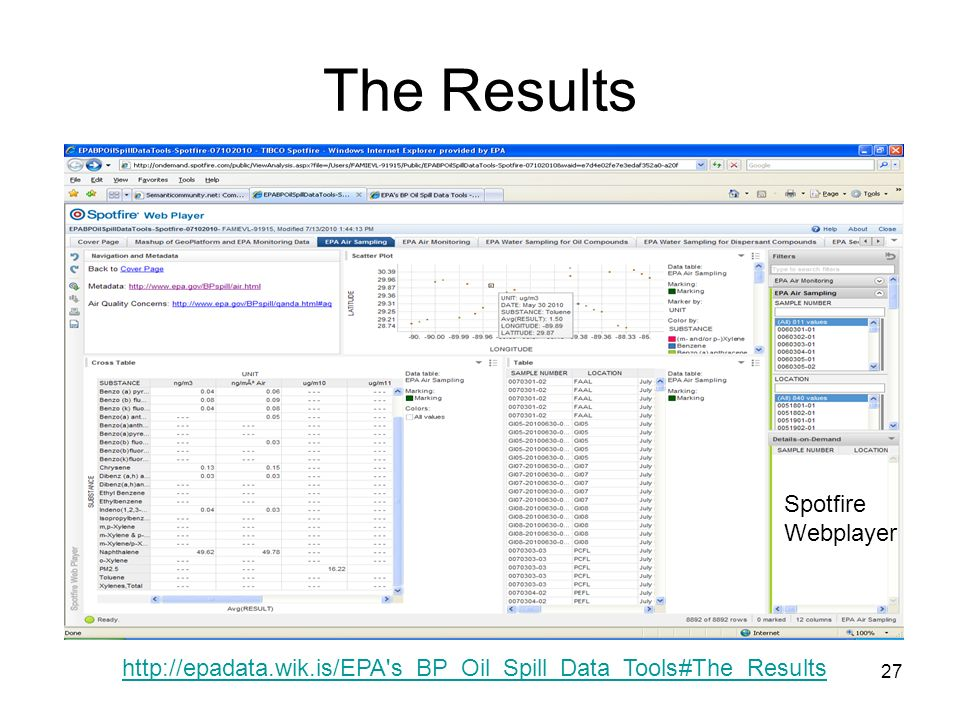 27 The Results http://epadata.wik.is/EPA s_BP_Oil_Spill_Data_Tools#The_Results Spotfire Webplayer