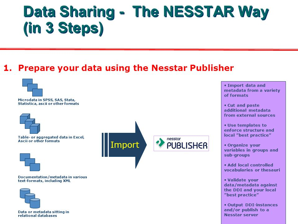 Data Sharing - The NESSTAR Way (in 3 Steps) 1.Prepare your data using the Nesstar Publisher Microdata in SPSS, SAS, Stata, Statistica, ascii or other formats Table- or aggregated data in Excel, Ascii or other formats Documentation/metadata in various text-formats, including XML Data or metadata sitting in relational databases Import Import data and metadata from a variety of formats Cut and paste additional metadata from external sources Use templates to enforce structure and local best practice Organize your variables in groups and sub-groups Add local controlled vocabularies or thesauri Validate your data/metadata against the DDI and your local best practice Output DDI-instances and/or publish to a Nesstar server