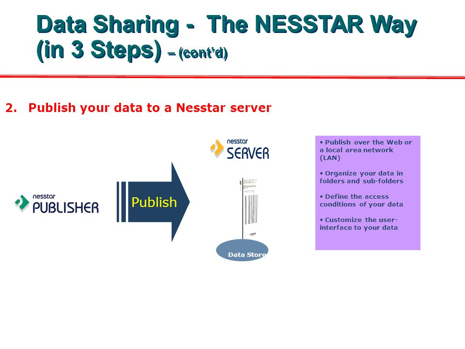 2.Publish your data to a Nesstar server Publish over the Web or a local area network (LAN) Organize your data in folders and sub-folders Define the access conditions of your data Customize the user- interface to your data Publish Data Store Data Sharing - The NESSTAR Way (in 3 Steps) – (contd)