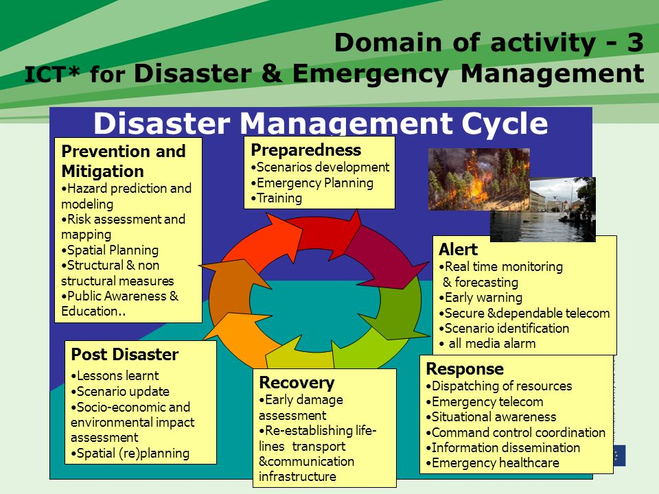 Domain of activity - 3 ICT* for Disaster & Emergency Management Response Dispatching of resources Emergency telecom Situational awareness Command control coordination Information dissemination Emergency healthcare Disaster Management Cycle Prevention and Mitigation Hazard prediction and modeling Risk assessment and mapping Spatial Planning Structural & non structural measures Public Awareness & Education..