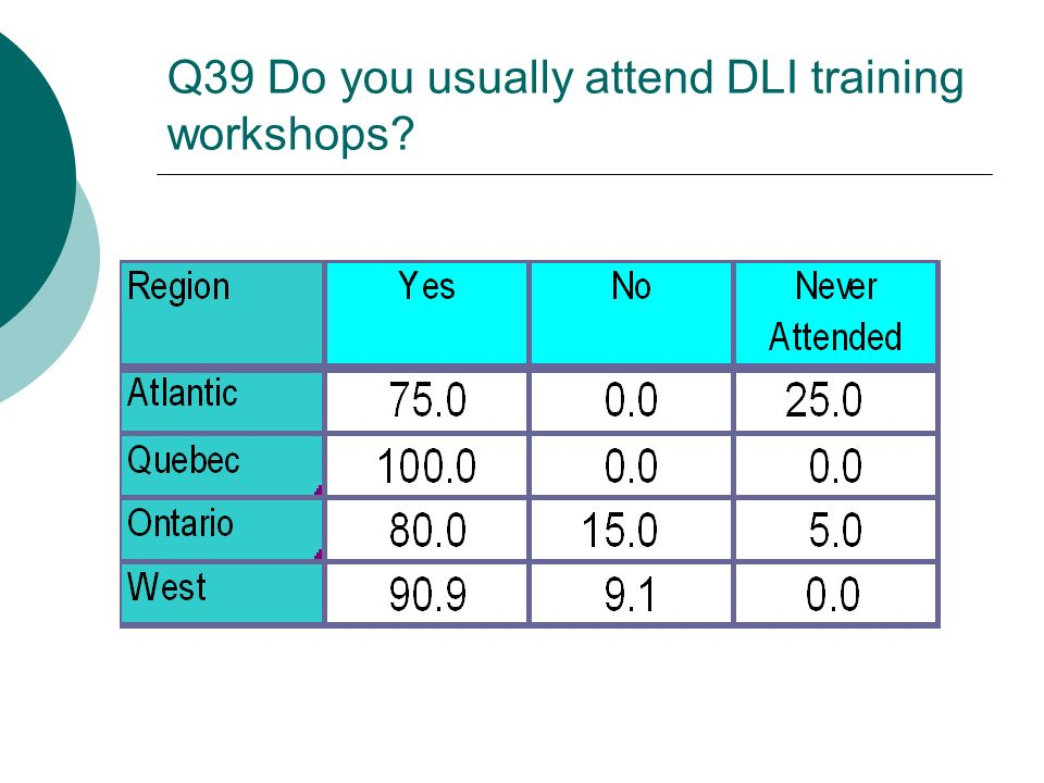 Q39 Do you usually attend DLI training workshops