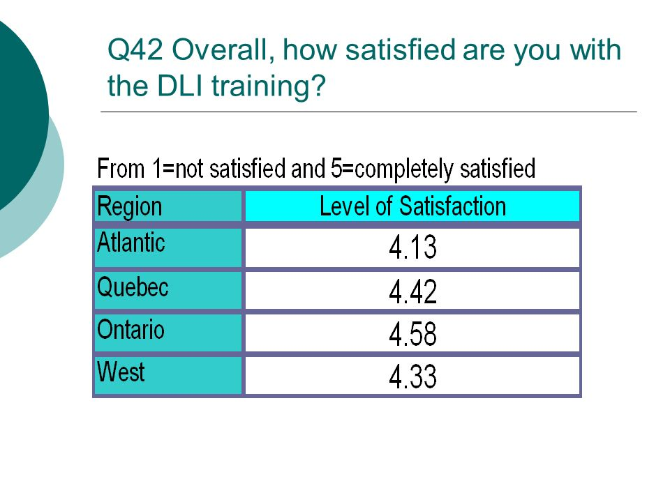 Q42 Overall, how satisfied are you with the DLI training