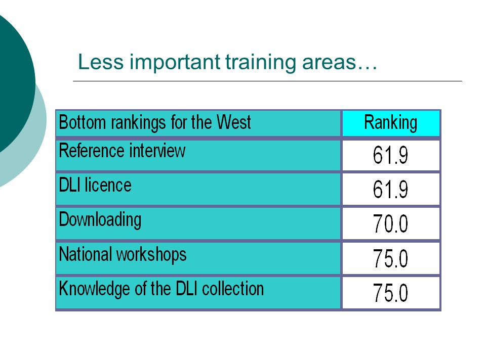 Less important training areas…