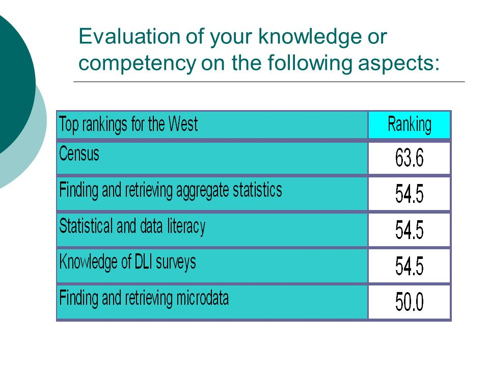 Evaluation of your knowledge or competency on the following aspects: