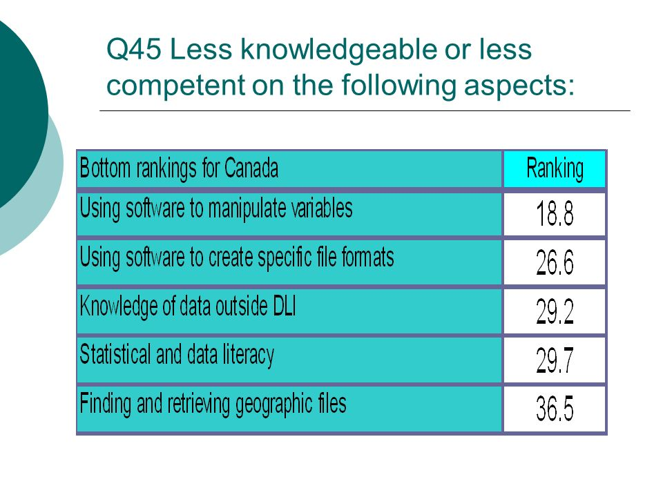 Q45 Less knowledgeable or less competent on the following aspects: