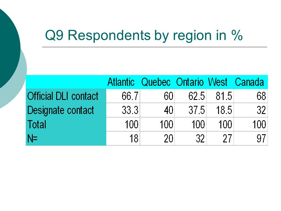 Q9 Respondents by region in %