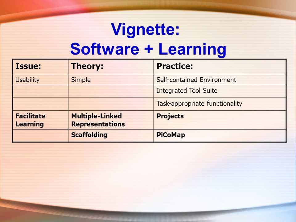Vignette: Software + Learning Issue:Theory:Practice: UsabilitySimpleSelf-contained Environment Integrated Tool Suite Task-appropriate functionality Facilitate Learning Multiple-Linked Representations Projects ScaffoldingPiCoMap