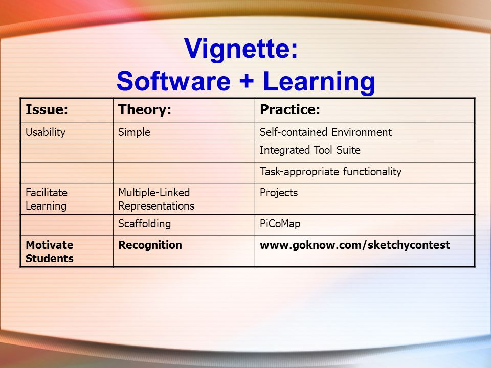 Vignette: Software + Learning Issue:Theory:Practice: UsabilitySimpleSelf-contained Environment Integrated Tool Suite Task-appropriate functionality Facilitate Learning Multiple-Linked Representations Projects ScaffoldingPiCoMap Motivate Students Recognitionwww.goknow.com/sketchycontest
